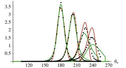 欧洲图形绘制研讨会文献:在粗糙表面上折射的微表面模型(Microfacet Models for Refraction through Rough Surfaces) (附:原文下载) - R站|学习使我快乐! - 67