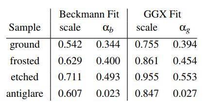 欧洲图形绘制研讨会文献:在粗糙表面上折射的微表面模型(Microfacet Models for Refraction through Rough Surfaces) (附:原文下载) - R站|学习使我快乐! - 66