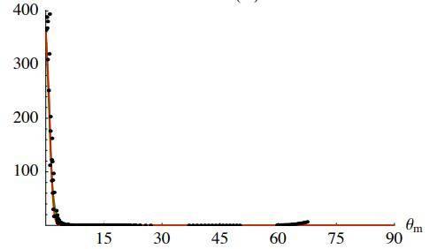欧洲图形绘制研讨会文献:在粗糙表面上折射的微表面模型(Microfacet Models for Refraction through Rough Surfaces) (附:原文下载) - R站|学习使我快乐! - 70