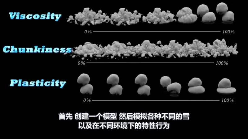 【R站译制】中文字幕 CG&VFX 迪士尼动画大片《冰雪奇缘》 雪景场景模拟指南 幕后视效解析 Disney's Snow 视频教程 免费观看 - R站 学习使我快乐! - 3