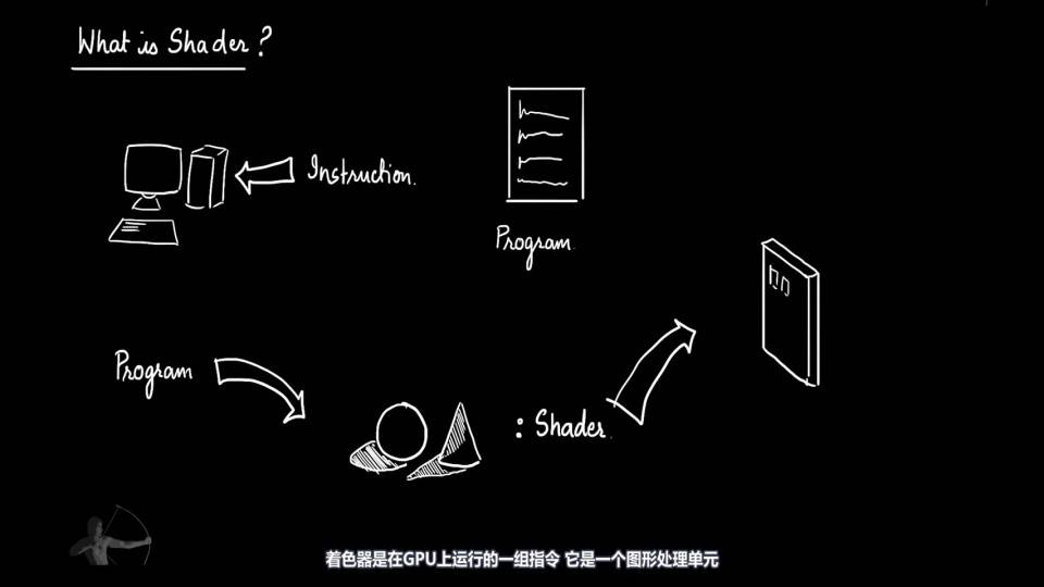 【VIP专享】中文字幕 重磅通用核心知识《深入理解着色器原理》渲染器流水线 图形工程核心原理概念 (20集/180分钟)  Shaders Development 视频教程 - R站|学习使我快乐! - 2
