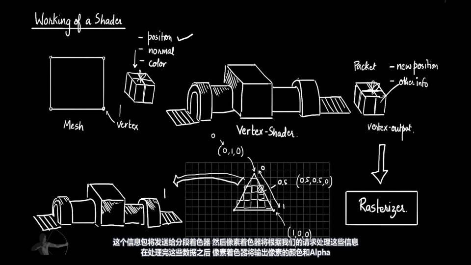 【VIP专享】中文字幕 重磅通用核心知识《深入理解着色器原理》渲染器流水线 图形工程核心原理概念 (20集/180分钟)  Shaders Development 视频教程 - R站|学习使我快乐! - 4