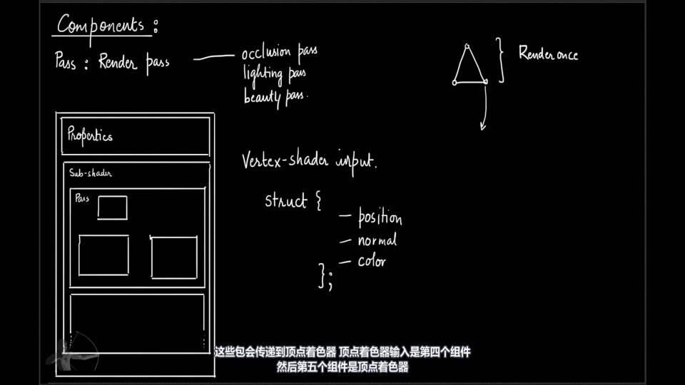 【VIP专享】中文字幕 重磅通用核心知识《深入理解着色器原理》渲染器流水线 图形工程核心原理概念 (20集/180分钟)  Shaders Development 视频教程 - R站|学习使我快乐! - 5