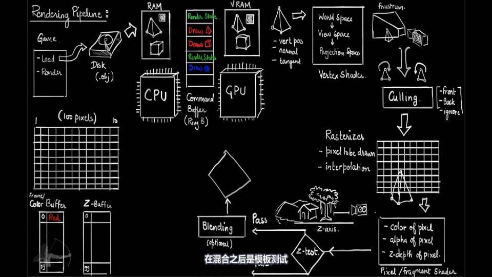 【VIP专享】中文字幕 重磅通用核心知识《深入理解着色器原理》渲染器流水线 图形工程核心原理概念 (20集/180分钟)  Shaders Development 视频教程 - R站|学习使我快乐! - 10