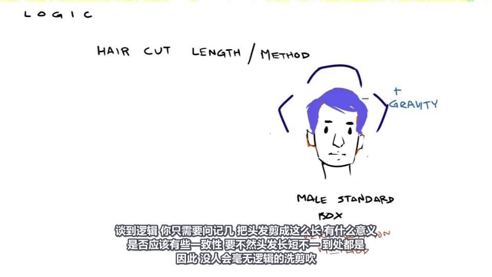 【VIP专享】CG&VFX《艺用解剖学》头发结构及洗剪吹小技巧 Hair 视频教程 免费观看 - R站|学习使我快乐! - 5